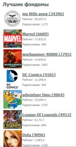 Лучшие фэндомы mv little pony (34396^ Рейтинг: 55,457.4 Подписчиков: 1172 Marvel (6689Ï Рейтинг: 17,832.9 Подписчиков: 399 warhammer 40000 (7795) Рейтинг: 14,645.6 Подписчиков: 1491 DC Comics (4101) Рейтинг: 11,549.6 ОСПодписчиков:264 COMICS* adventure time (4064) Рейтинг: 10,094.4 По
