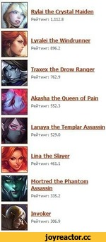 Rvlai the Crystal Maiden Рейтинг: 1,112.8 Lvralei the Windrunner Рейтинг: 896.2 Traxex the Prow Ranger Рейтинг: 762.9 Akasha the Queen of Pain Рейтинг: 552.3 Lanava the Templar Assassin Рейтинг: 529.0 Lina the Slaver Рейтинг: 461.1 Mortred the Phantom Assassin Рейтинг: 335.2 Invoker