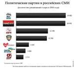 Политические партии в российских СМИ (количество упоминаний в апреле 2014 года) 'остальные партии меньше 1000 Источник данных: public.ru: телевидение, радио, печатные и электронные СМИ (около 7000 изданий).