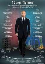 15 лет Путина Как изменилась Россия за неполные 15 лет правления Владимира Путина Номинальный ВВП 195 млрд $ Номинальный ВВП: 2 113 млрд $ Инфляция: 36,5% Инфляция: Золото-валютные резервы 12,6 млрд $ Золото-валютные резервы 511 млрд $ Г осударственный долг: 78% ВВП Г осударственный д