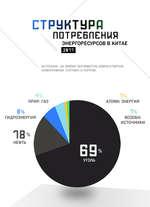 СТРУКТУРА ГШТРЕБЛЕНиЯ ЭНЕРГОРЕСУРСОВ В КИТАЕ 2Н11 ИСТОЧНИК US ENERGY INFORMATION ADMINISTRATION ИНФОГРАФИКА СПУТНИК И ПОГРОМ Б% 1В% НЕФТЬ ИР. ГАЗi RÇ3% Lм « УГОЛА 1% ВОЗОБН.
