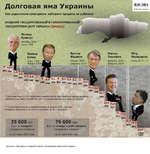 Долговая яма Украины Виктор Янукович февраль 2010 ■ февраль 2014 ВЗГЛЯД Пётр Порошенко июнь 2014 - ? Как украинские президенты набирали кредиты за рубежом ВНЕШНИЙ ГОСУДАРСТВЕННЫЙ И ГАРАНТИРОВАННЫЙ ГОСУДАРСТВОМ ДОЛГ УКРАИНЫ ($млрд) Леонид Кравчук Леонид Кучма 6,5 6,6 * После распада С