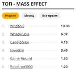 ТОП - MASS EFFECT Неделя Месяц Все время 1.windsoul10.38 2.WhiteRussia6.37 3.CandvStrike4.16 4.bloodkiti3.49 5.GamerAbsurd1.50 6. Robotron3000 1.20