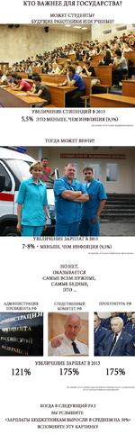 """УВЕЛИЧЕНИЕ СТИПЕНДИЙ В 2013 5,5% ЭТО МЕНЬШЕ, ЧЕМ ИНФЛЯЦИЯ (9,5%) ИСГОЧНИ К: НТТР-7/ПАВЕЛ ФЕДЯЕВ.РФ/Ш«/434 КТО ВАЖНЕЕ ДЛЯ ГОСУДАРСТВА? МОЖЕТ СТУДЕНТЫ? БУДУЩИЕ РАБОТНИКИ ИЛИ УЧЕНЫЕ? ТОГДА МОЖЕТ ВРАЧИ? -у.* Г УВЕЛИЧЕНИЕ ЗАРПЛАТ В 2013 7""""8% - МЕНЬШЕ, ЧЕМ ИНФЛЯЦИЯ (9,5%) ИСТОЧНИК: НТТР://1ХН:Т(Ж"""